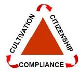Cultivation - Citizenship - Compliance Supply Chain Diagram